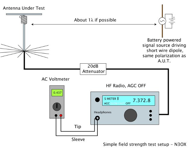 Wondrous Field Strength Meter The Radioboard Forums Wiring Digital Resources Remcakbiperorg